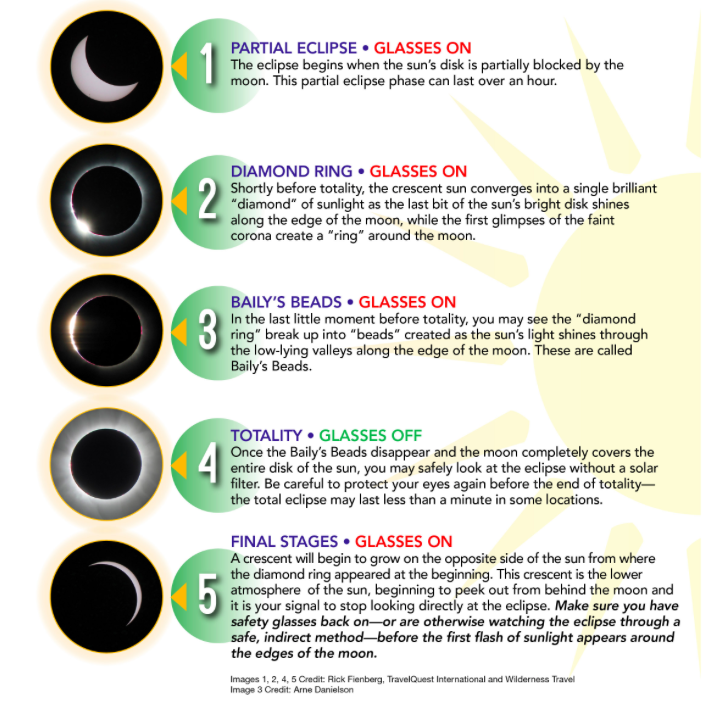 Graphic from NASA Eclipse Website
